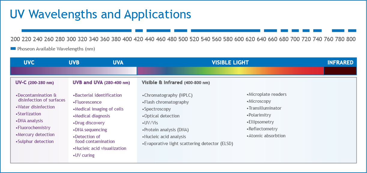 Available-Wavelengths-Applications-Update