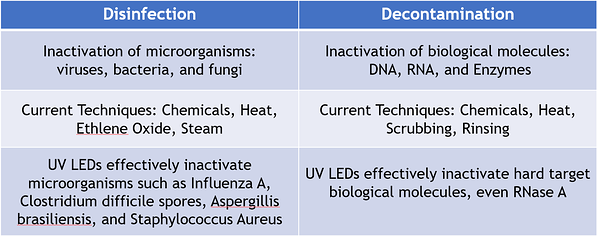 Disinfection Table