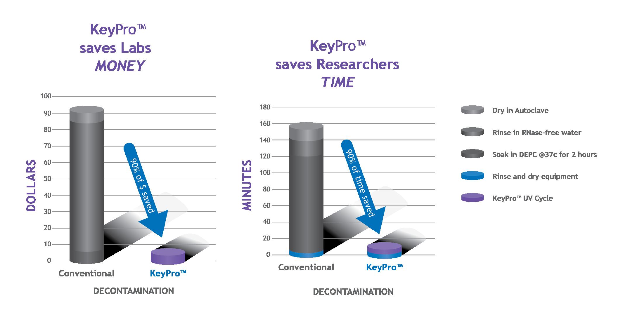 KeyPro-Decontamination-Graphs-01