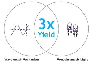 wavelengthmechanism